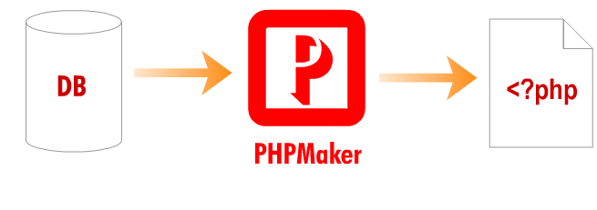PHPMaker 2018.0.8.1 Crack & Serial Key Full Version FREE
