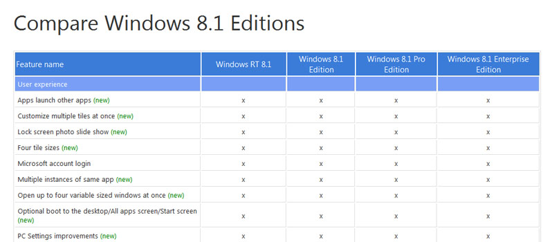 Windows 8.1 Product Keys 2020 Download For All Editions 64-Bits